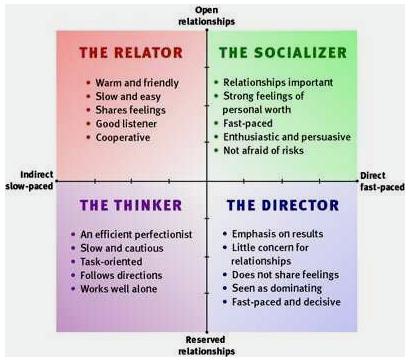How Do You Communicate ?